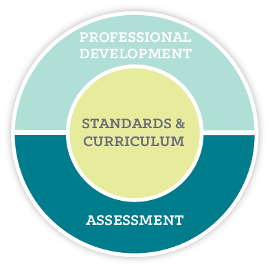 Curriculum-Specific Professional Development