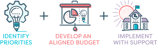 Identify priorities. +  Develop an aligned budget. + Implement with support.